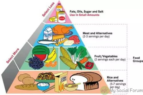 Ramadan Diet Chart: Lose Weight Rapidly And Stay In Shape
